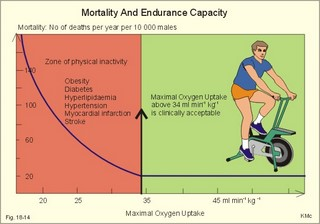 test eq endurance cycle
