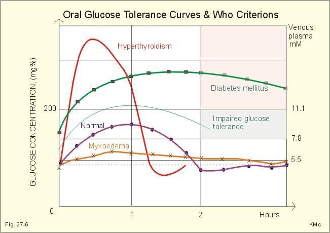Тест на толерантность к глюкозе во время беременности